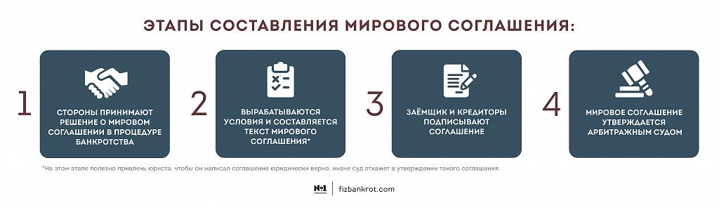mirovoe-soglashenie-kak-procedura-bankrotstva