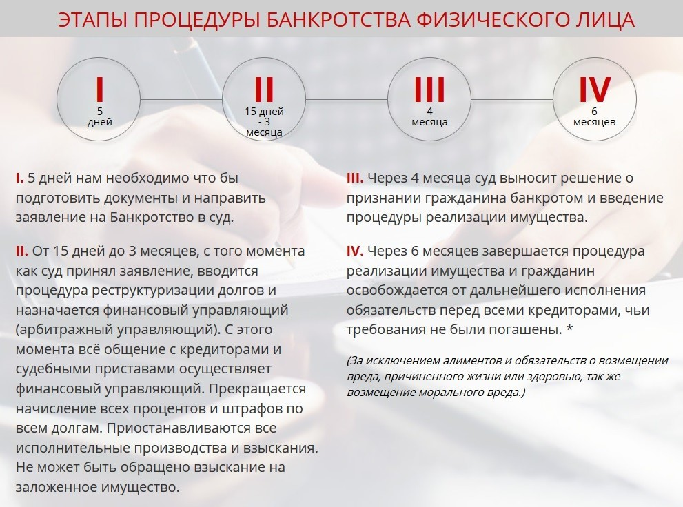 stadii-bankrotstva-fizicheskogo-lica-skhema
