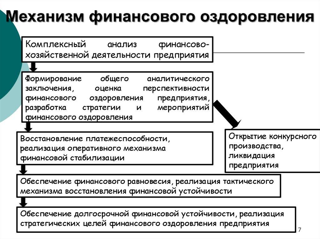 modeli-bankrotstva